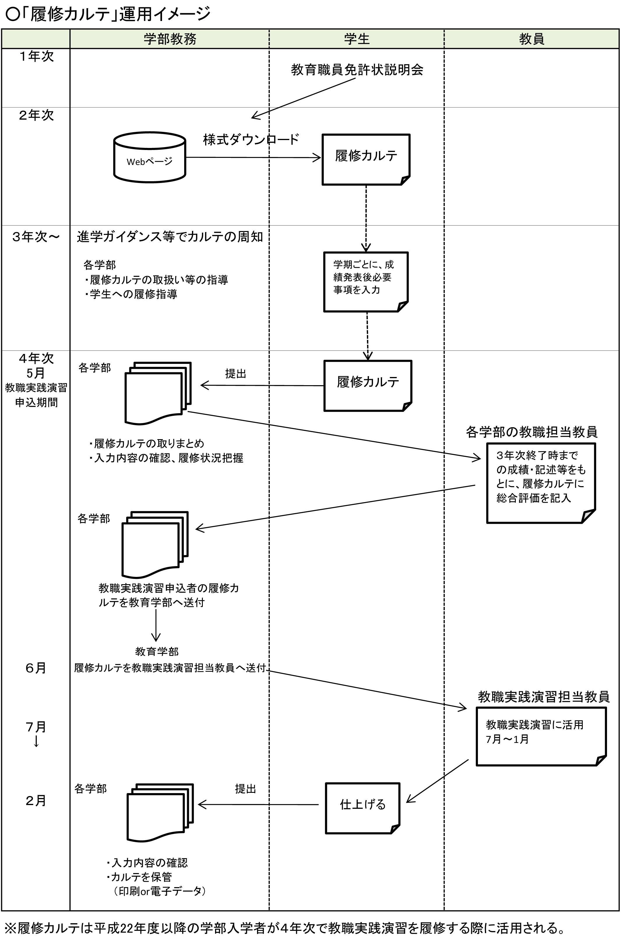 履修カルテ運用イメージ_H25